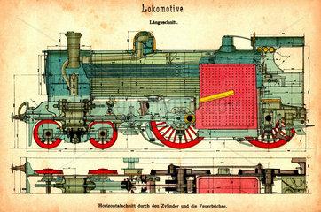 Lokomotive  Konstruktion  Laengsschnitt  um 1907
