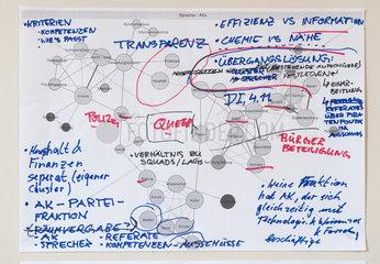 Berlin  Deutschland  Mindmap einer PIRATENPARTEI-Sitzung