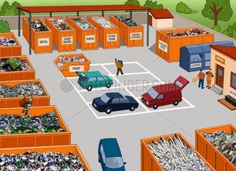 Recycling Wertstoffhof