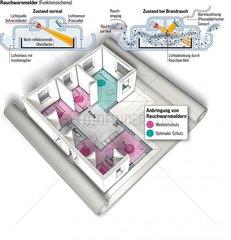 Rauchmelder Funktionsschema