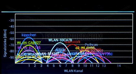 WLAN-Netze in Hamburger Wohngebiet