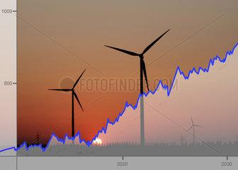Aktienkurse Windenergie