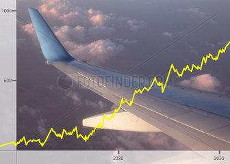 Aktienkurse Luftfahrtindustrie