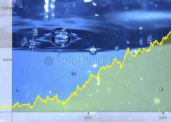 Aktienkurse Rohstoff Wasser