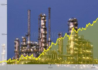 Aktienkurse chemische Industrie