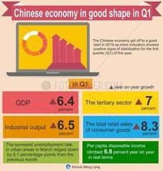Xinhua Headlines: Chinese economy in good shape in Q1