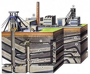 Kohlebergwerk im Querschnitt