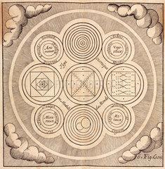 Chart of cosmic elements  1657.