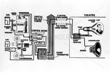 Diagram illustrating television transmission  c 1930s.