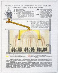 Natural ventilation  c 1894.