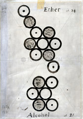 Dalton's diagram of the atomic formulae of ether and alcohol  1806-1807.