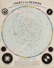'Chart of the Heavens'  c 1850.