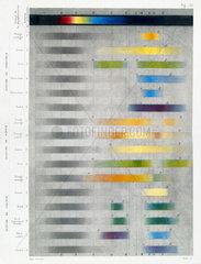 Colour spectra of calcium  barium and stron