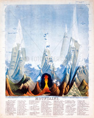 'Mountains'  1846.
