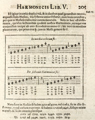 Kepler's 'tunes of the planets'  1619.