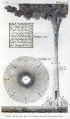 Waterspout  1806.