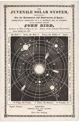 'The Juvenile Solar System'  1836.