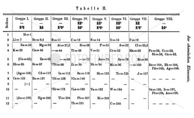 Mendeleev's second periodic table  1871.