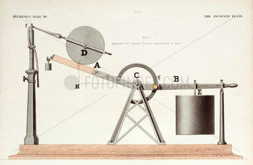 Inclined plane  1842-1846.