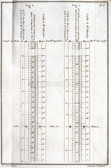 Meteorological chart  1772.