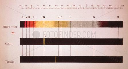 Line emission spectrum of thallium and sodium.
