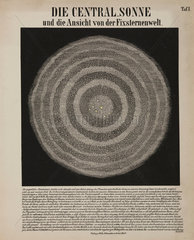 'The central sun and a view of the solar system'  c 1870.