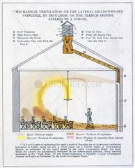 Mechanical ventilation  c 1894.