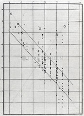 Graph representing the brightness and spectral class of stars  1914.