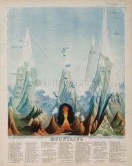 'Mountains'  c 1850's.