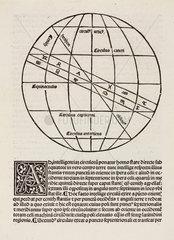 Celestial sphere  1488.