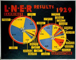 'LNER Results - 1929'  LNER poster  1923-1947.