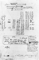 Mendeleev's manuscript of the periodic table  1869.
