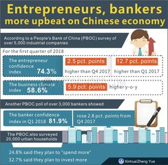 (TWO SESSIONS)CHINA-ENTREPRENEURS&BANKERS-UPBEAT-CHINESE ECONOMY (CN)