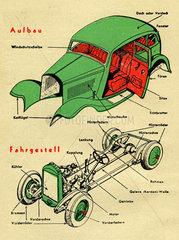 schematischer Aufbau eines Kraftfahrzeugs  1936