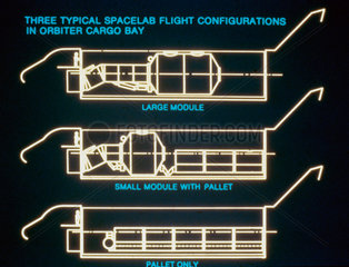 Spacelab flight configurations in the cargo bay of the Space Shuttle  1980s.