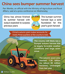 [GRAPHICS]CHINA-ECONOMY-SUMMER-HARVEST