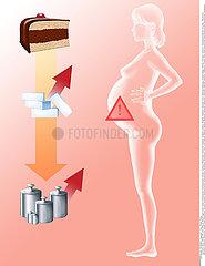 DIABETE GESTATIONNEL DESSIN!!GESTATIONAL DIABETES  DRAWING
