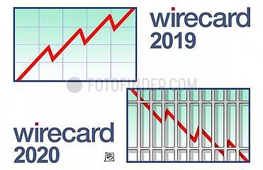 Wirecard gestern und heute