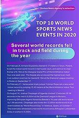TOP 10 WORLD SPORTS NEWS VERANSTALTUNGEN IN 2020 TOP 10 WORLD SPORTS NEWS VERANSTALTUNGEN IN 2020 TOP 10 WORLD SPORTS NEWS VERANSTALTUNGEN IN 2020 TOP 10 WORLD SPORTS NEWS VERANSTALTUNGEN IM JAHR 2020