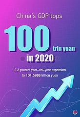 [Grafik] Chinas BIP übersteigt 100 TRLN Yuan im Jahr 2020