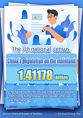 [GRAPHICS]CHINA-SEVENTH NATIONAL CENSUS (CN)